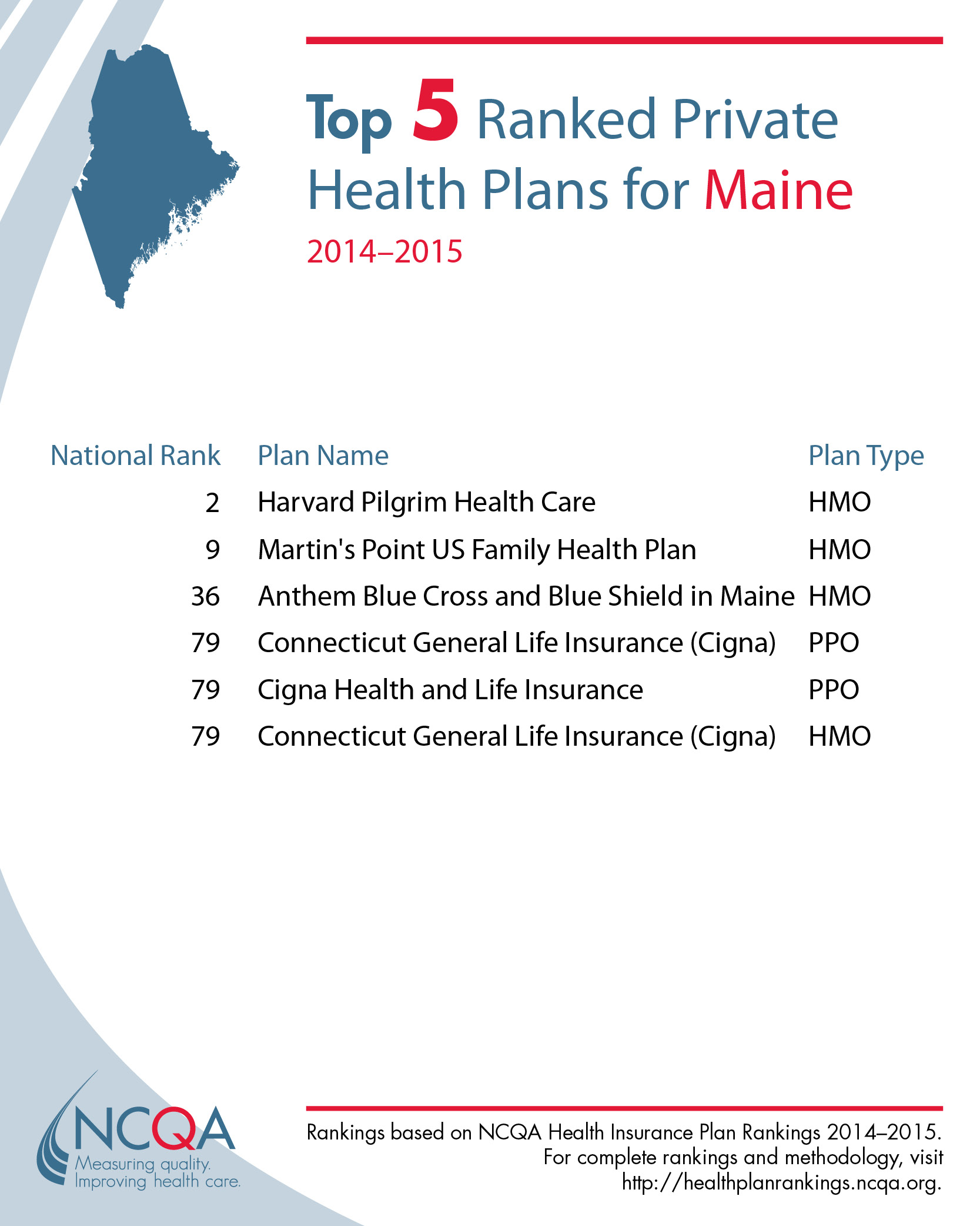 Infographics: Health Plan Rankings By State