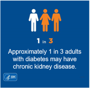 1 in 3 adults with diabetes may have chronic kidney disease