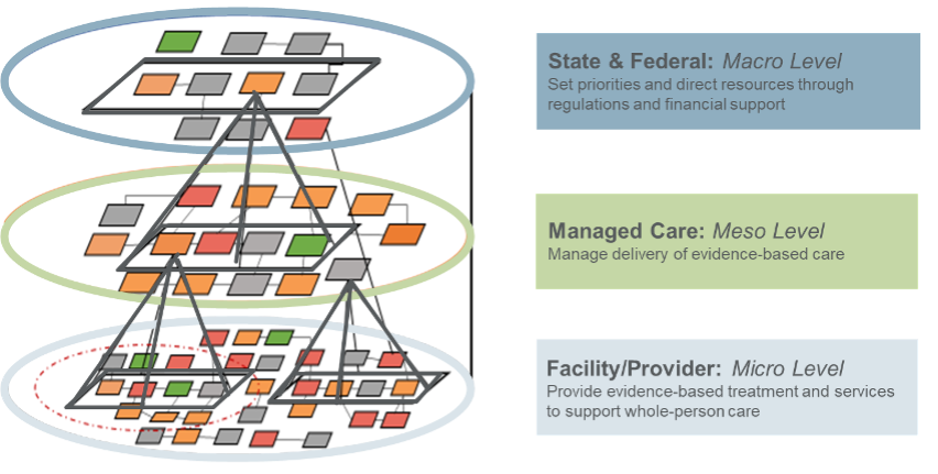 BH Quality Framework: Approach for Aligning Measures Across Levels of a Delivery System