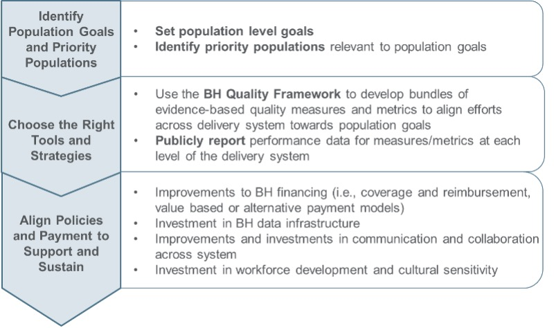 Roadmap to Joint Accountability for Behavioral Health: BH Quality Framework