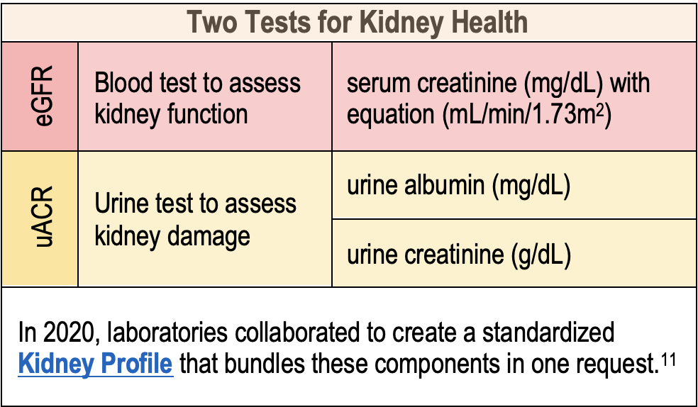 Two Kidney Health Tests